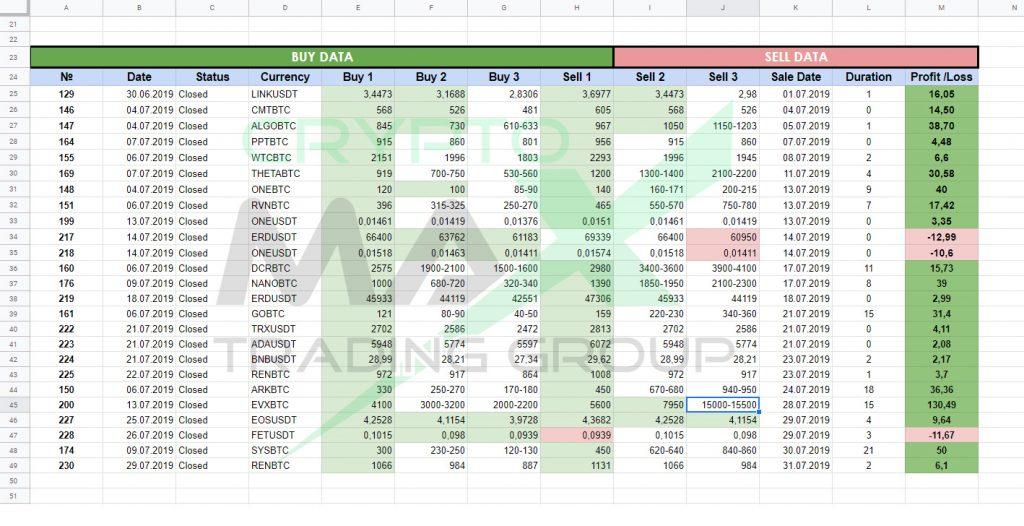 Отчет по сигалам Cryptomax за июль 2019