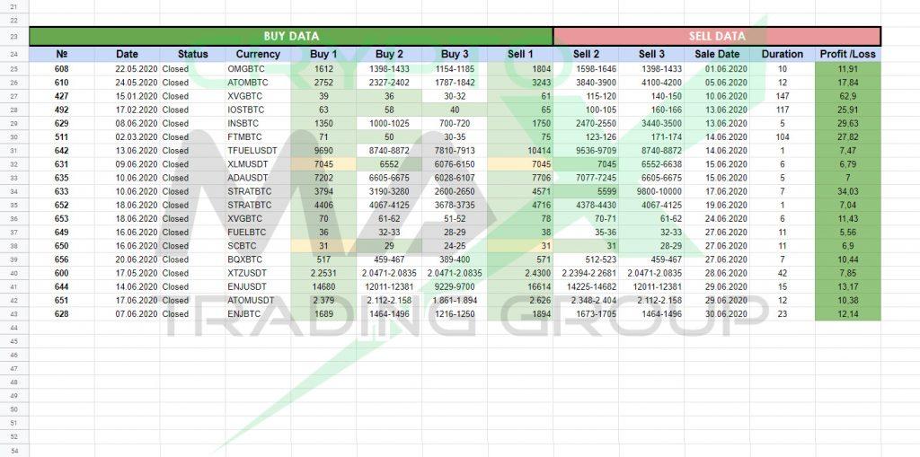 Отчет по сигналам CryptoMax за июнь 2020