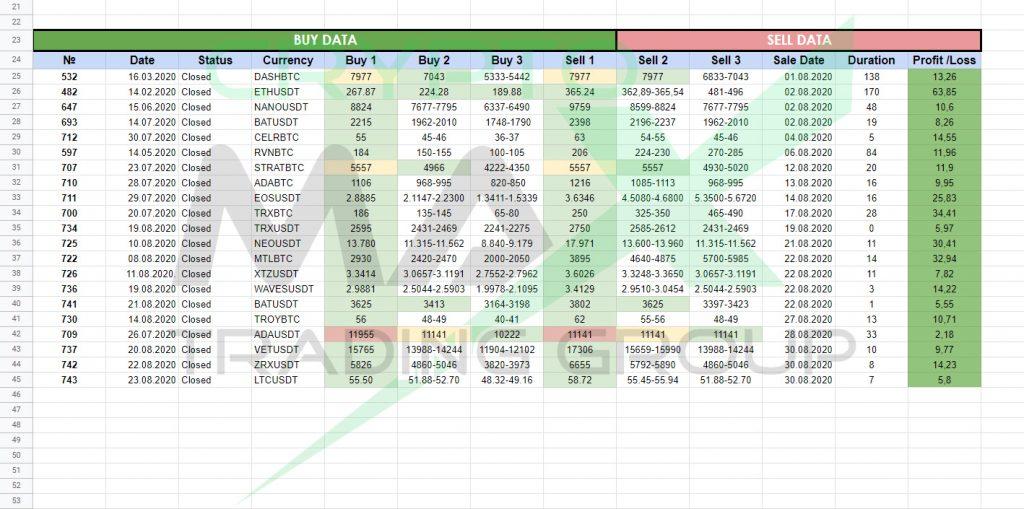 Отчет по сигналам CryptoMax за август 2020
