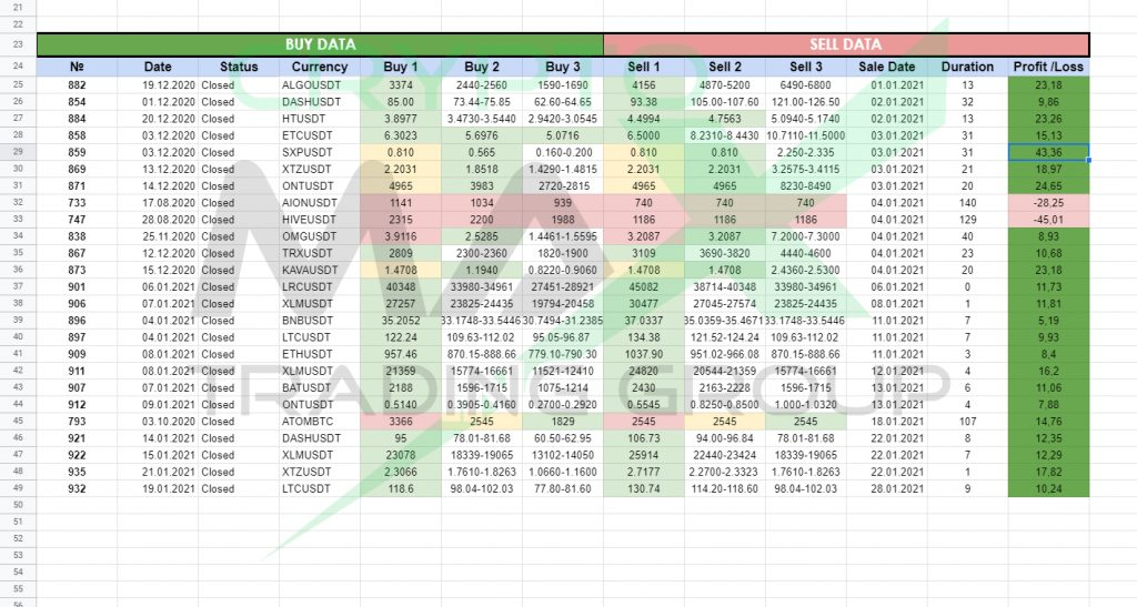 Отчет по сигналам CryptoMax за январь 2021