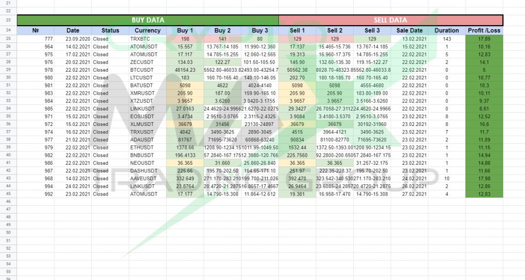Таблица отчета по сигналам CryptoMax за февраль 2021